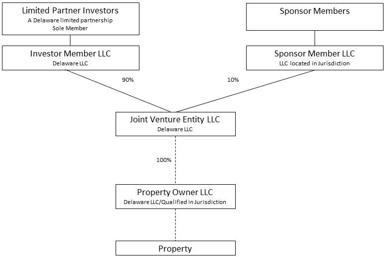 JV organizational chart
